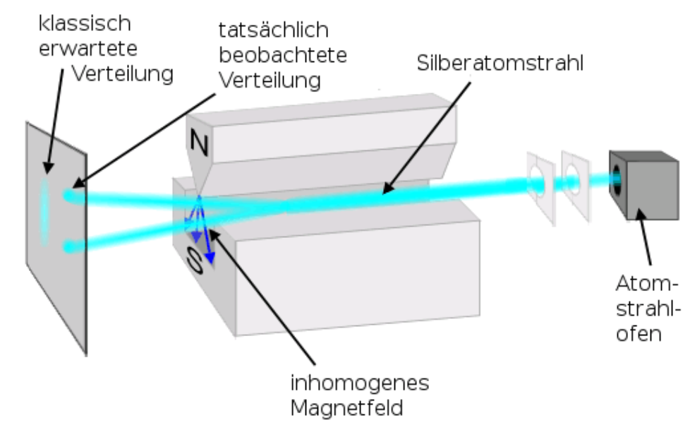 Stern-Gerlach_Experiment