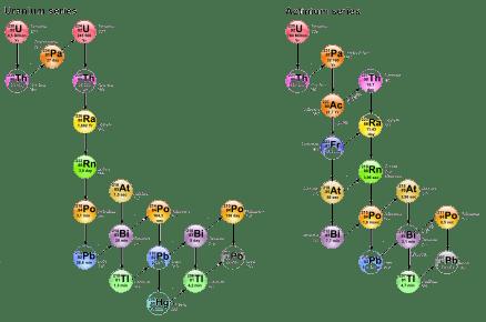 Radioactive-decay-series-2