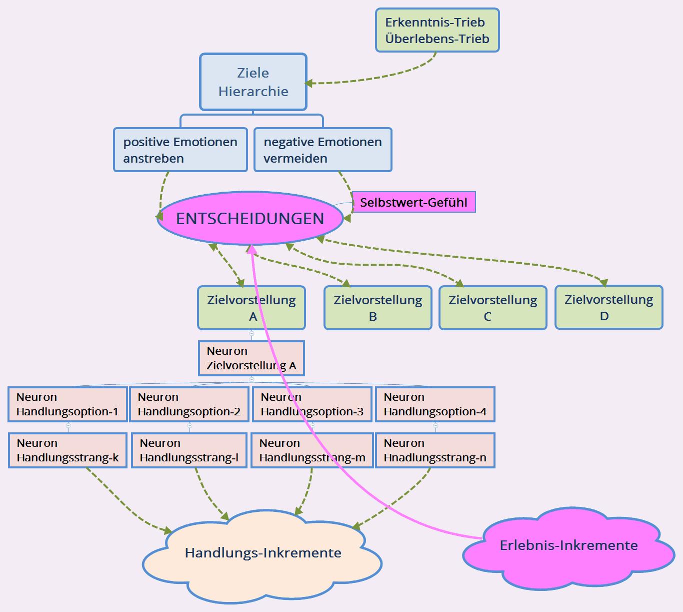 Die Zielehierarchie der Person